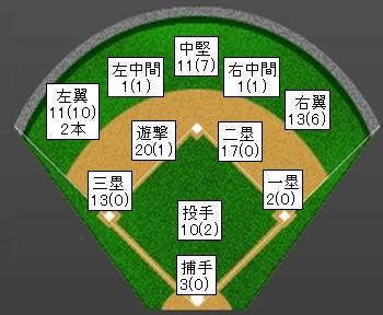 楽天小関翔太2013年打球方向