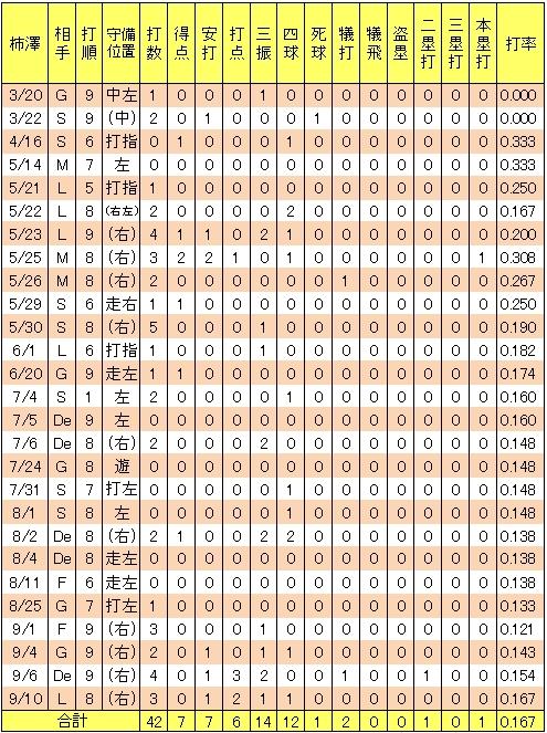 楽天柿澤貴裕2013年2軍打撃成績