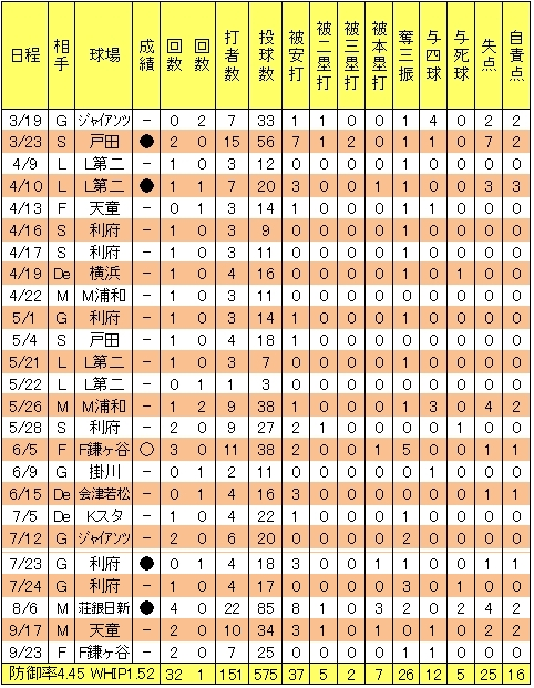 楽天大塚尚仁2013年投手成績