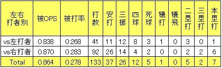 楽天大塚尚仁2013年左右打者別投手成績