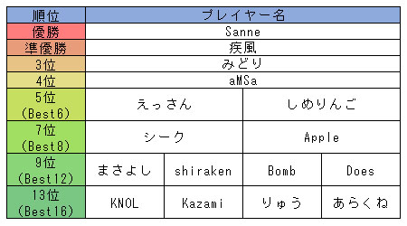 1on1_rank.jpg