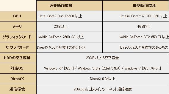 グラナド・エスパダ推奨動作環境表20131021
